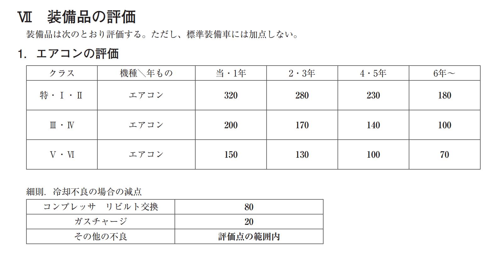JAAI「中古自動車査定基準及び細則」